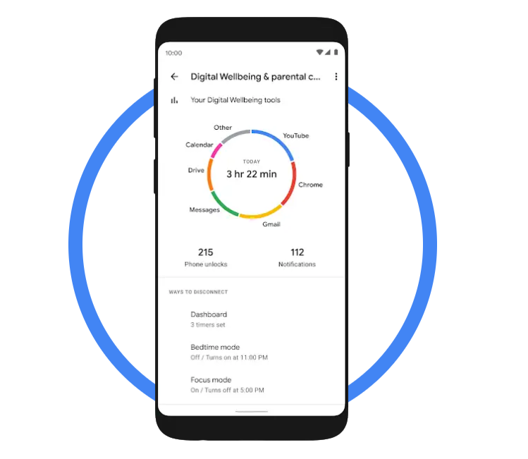 Dashboard ของแอป Digital Wellbeing บนแอนดรอย